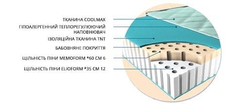 Ортопедический беспружинный матрас Magniflex Duoform