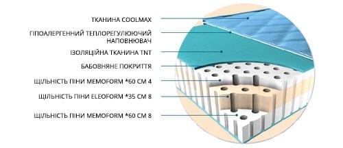 Беспружинный матрас с ортопедическим эфектом Magniflex Dualcomfort