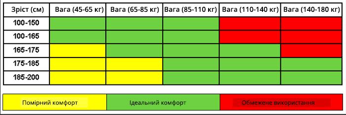 Индикатор комфорта матраса